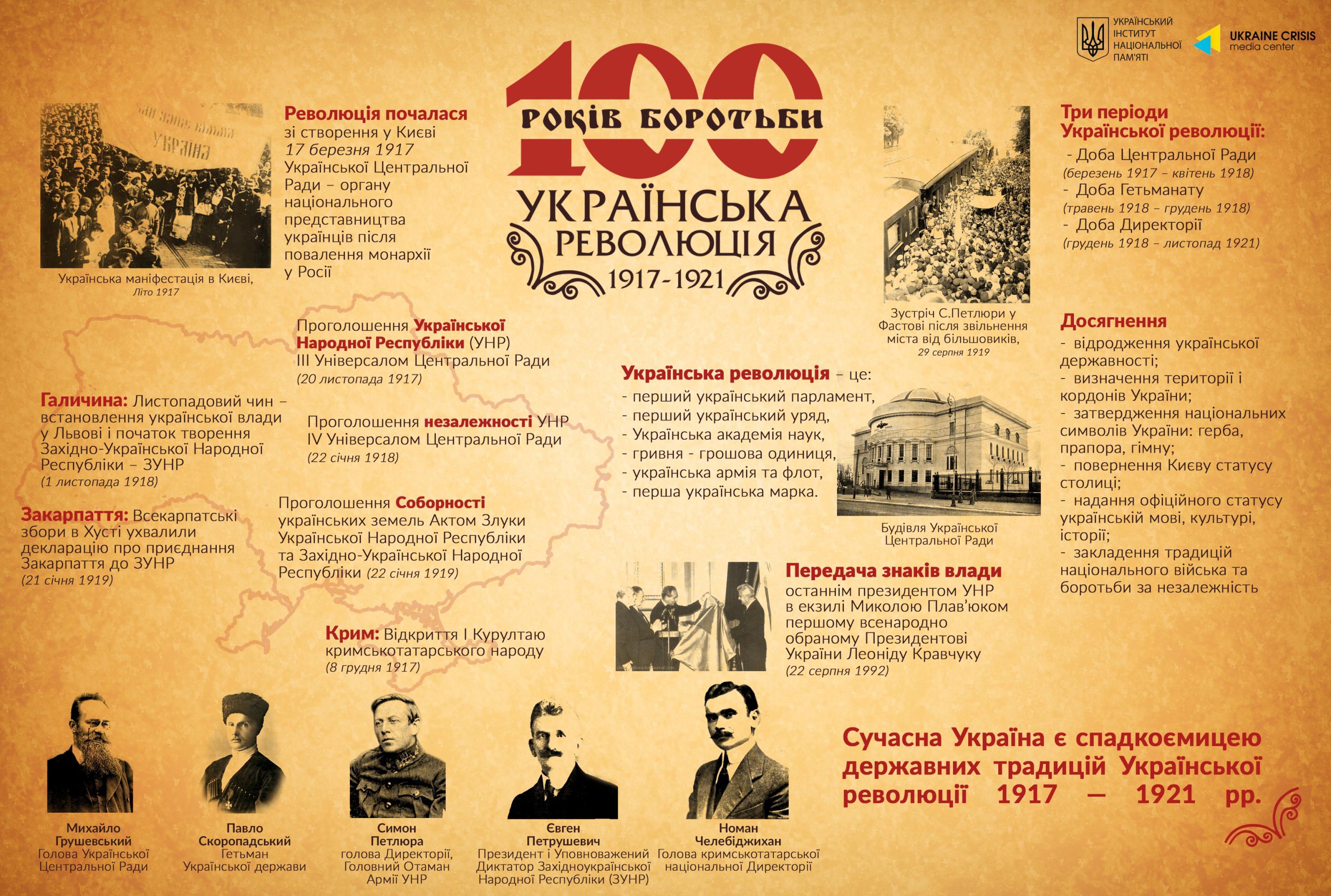 Українська революція 1917-1921-Історія в школі