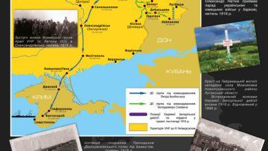 100 років звільненню Донбасу від більшовиків -Історія в школі