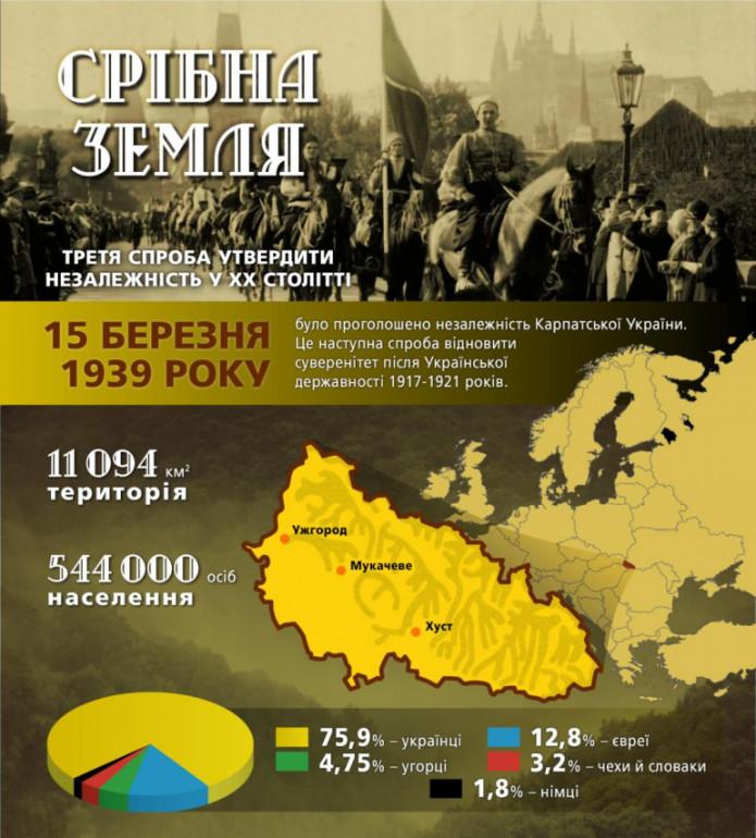 Карпатська Україна-Історія в школі