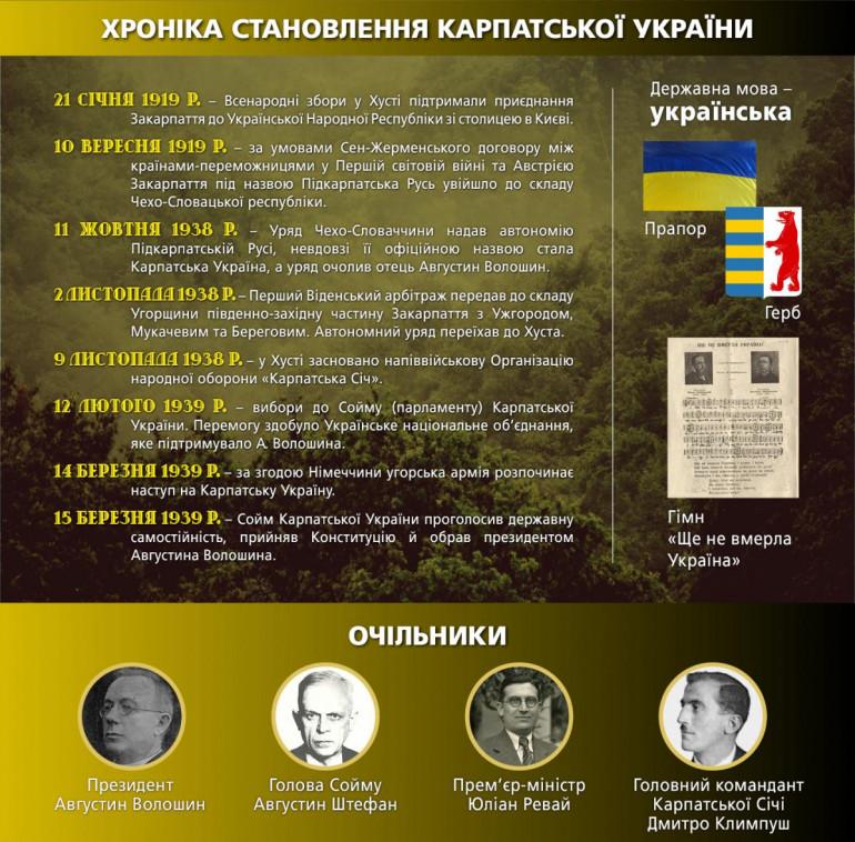 Карпатська Україна (хроніка)-Історія в школі